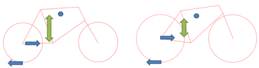 小径車と700cとの重心位置とベクトルの関係。ペダルを踏むことで発生したタイヤの回転力が地面との摩擦で後ろ向きの力を発生させる。その反作用を受け止めるシャフトがフレームに固定されているのでフレームが前向きの力を得る。このフレームを押す力が重心に対して大きく下にあるために前輪が浮く。