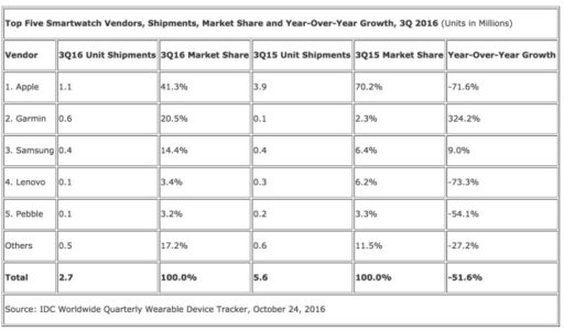 table smartwatch sells 2015,2016