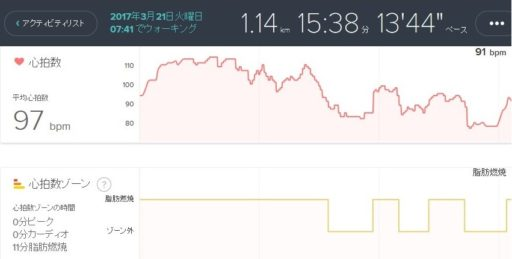 fitbit charge 2  hearrate log