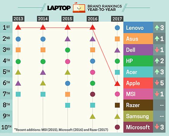 Appleが「最高のノートPCメーカーランキング2017年版」で急落かぁ