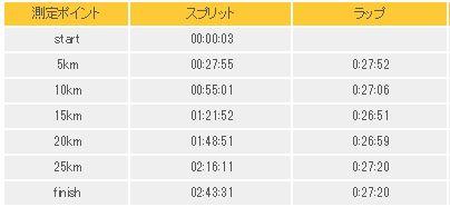 大阪30K 2019 スプリットタイム表